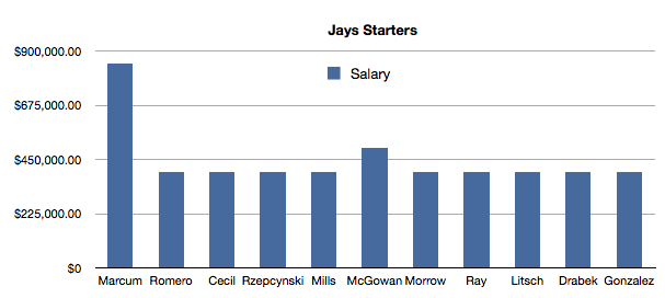 Jays 2010 Rotation Will Earn Only $2.5 million
