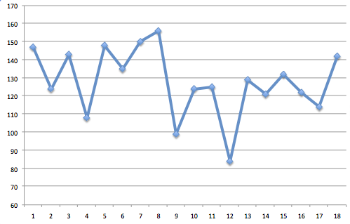 yu-darvish-pitch-count-2010-graph.png