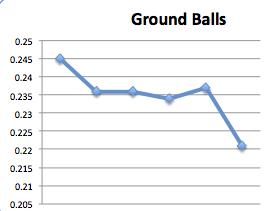 BABIP Down Across MLB