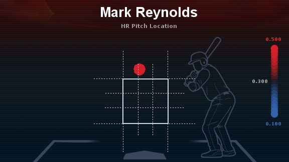 Quick Pitch: Santos Pitch Selection on Reynolds HR